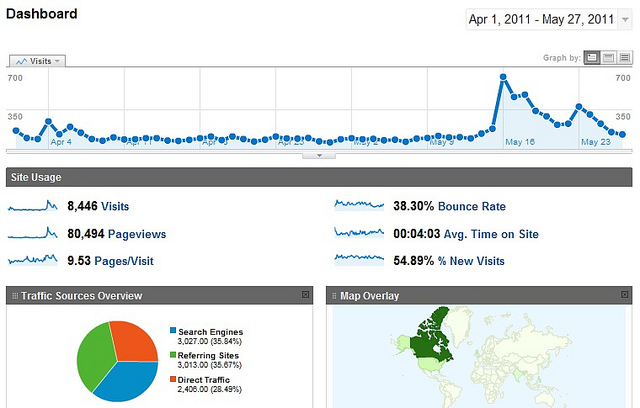 Why you should make analytics an important part of your website strategy